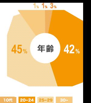 ご利用者のデータ 年齢 円グラフ
