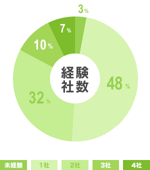 ご利用者のデータ 経験社数 円グラフ