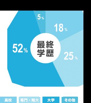 ご利用者のデータ 最終学歴 円グラフ